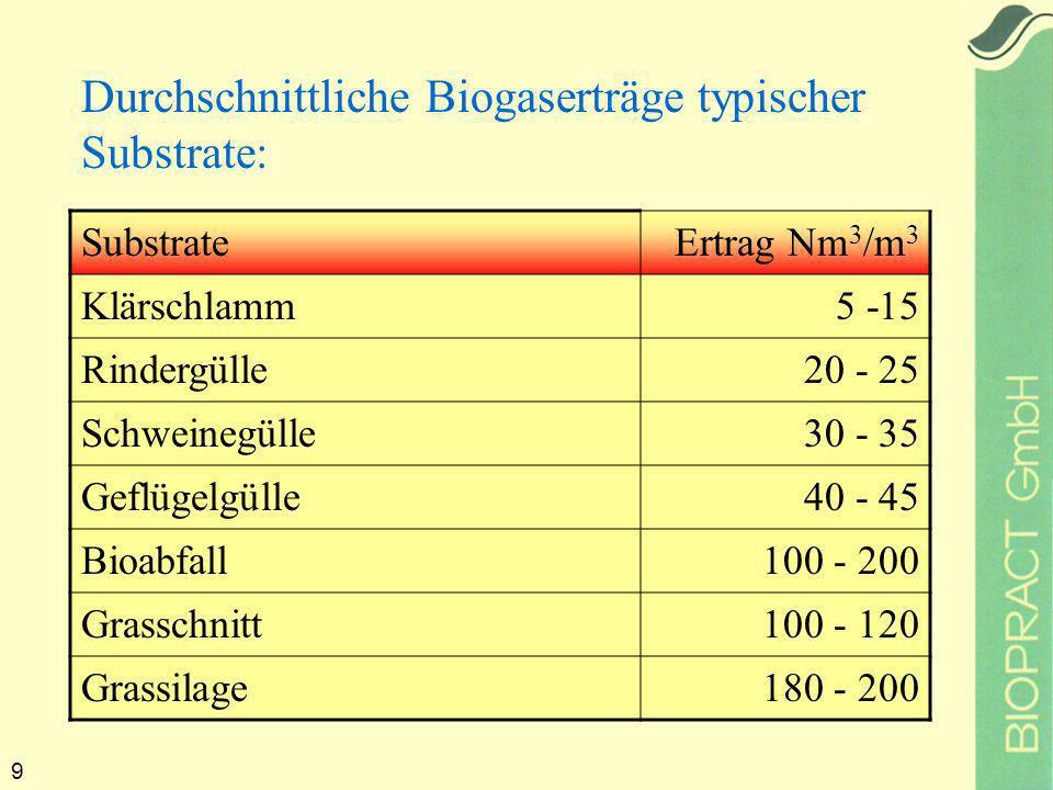 9 Durchschnittliche Biogaserträge typischer Substrate: SubstrateErtrag Nm 3 /m 3 Klärschlamm 5 -15 Rindergülle20 - 25 Schweinegülle30 - 35 Geflügelgülle40 - 45 Bioabfall100 - 200 Grasschnitt100 - 120 Grassilage180 - 200