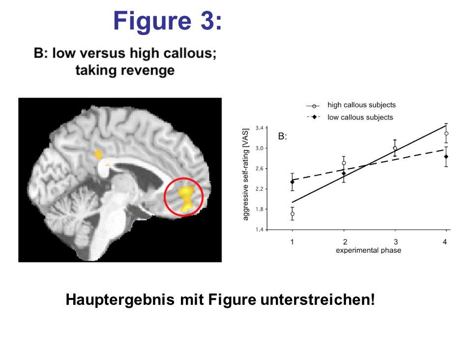 Figure 3: Hauptergebnis mit Figure unterstreichen!