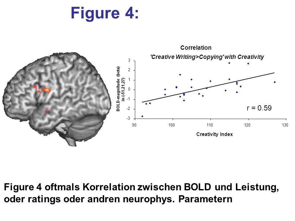 Figure 4: Figure 4 oftmals Korrelation zwischen BOLD und Leistung, oder ratings oder andren neurophys. Parametern Correlation 'Creative Writing>Copyin