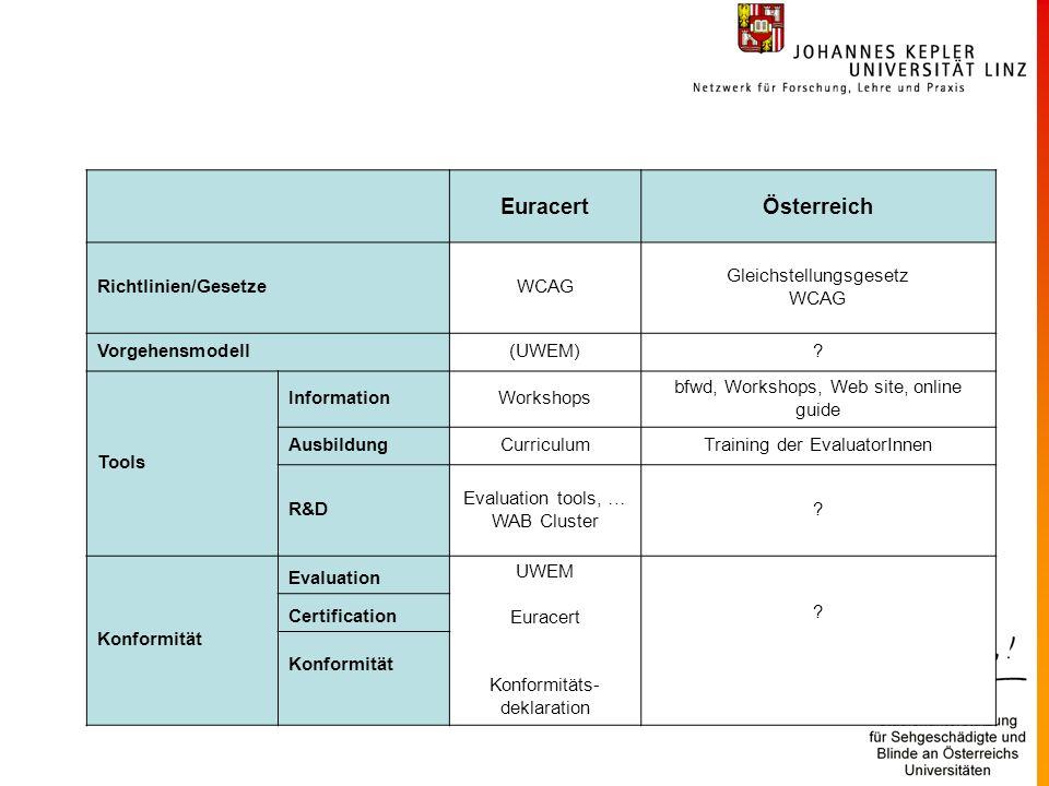 EuracertÖsterreich Richtlinien/GesetzeWCAG Gleichstellungsgesetz WCAG Vorgehensmodell(UWEM)? Tools InformationWorkshops bfwd, Workshops, Web site, onl