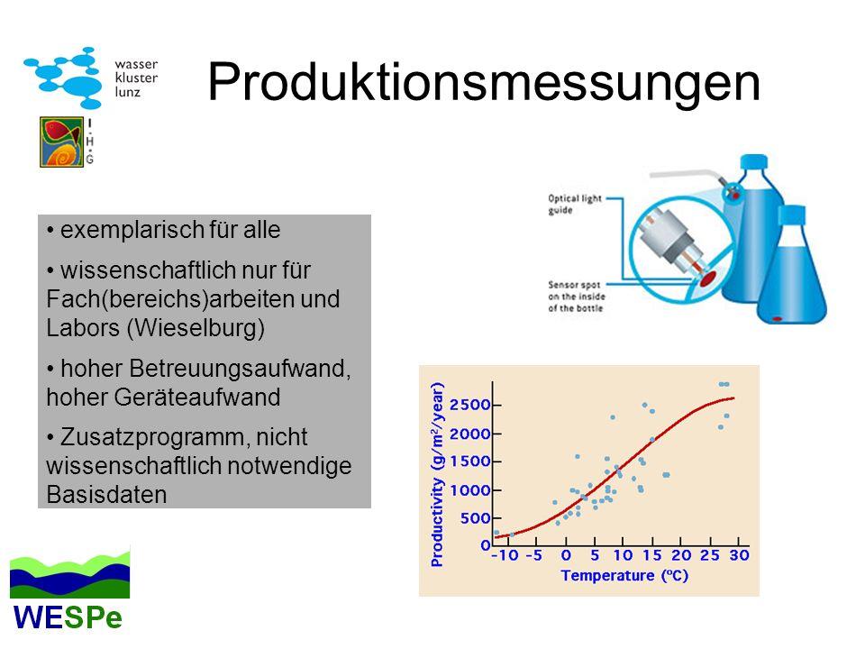 Produktionsmessungen exemplarisch für alle wissenschaftlich nur für Fach(bereichs)arbeiten und Labors (Wieselburg) hoher Betreuungsaufwand, hoher Geräteaufwand Zusatzprogramm, nicht wissenschaftlich notwendige Basisdaten