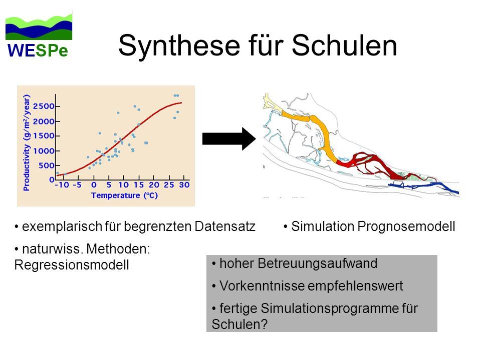 Synthese für Schulen exemplarisch für begrenzten Datensatz naturwiss. Methoden: Regressionsmodell Simulation Prognosemodell hoher Betreuungsaufwand Vo