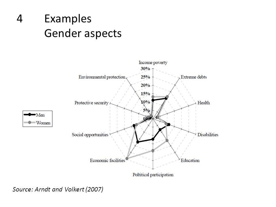 4Examples Gender aspects Source: Arndt and Volkert (2007)