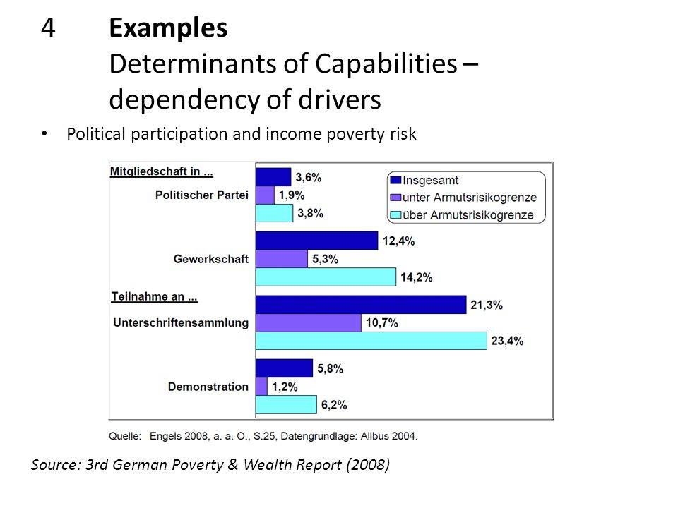 4Examples Determinants of Capabilities – dependency of drivers Source: 3rd German Poverty & Wealth Report (2008) Political participation and income poverty risk