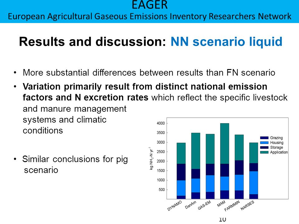 Berner Fachhochschule Hochschule für Agrar-, Forst- und Lebensmittelwissenschaften HAFL EAGER European Agricultural Gaseous Emissions Inventory Researchers Network 10 Results and discussion: NN scenario liquid More substantial differences between results than FN scenario Variation primarily result from distinct national emission factors and N excretion rates which reflect the specific livestock and manure management systems and climatic conditions Similar conclusions for pig scenario