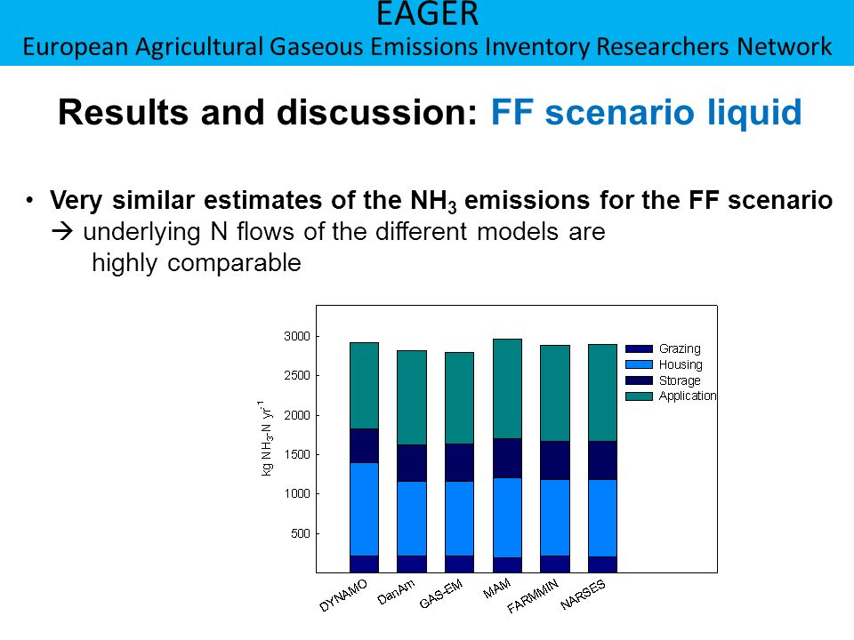 Berner Fachhochschule Hochschule für Agrar-, Forst- und Lebensmittelwissenschaften HAFL EAGER European Agricultural Gaseous Emissions Inventory Researchers Network Results and discussion: FN scenario liquid Substantial differences in emissions due to assumptions used for emission factors (EF), e.g.: Lowest N-fertilization of pastures for DYNAMO Solid floor housing systems in UK DYNAMO assumes constant emissions per m 2 during partial grazing Broadcast application banned in NL EF not up to date