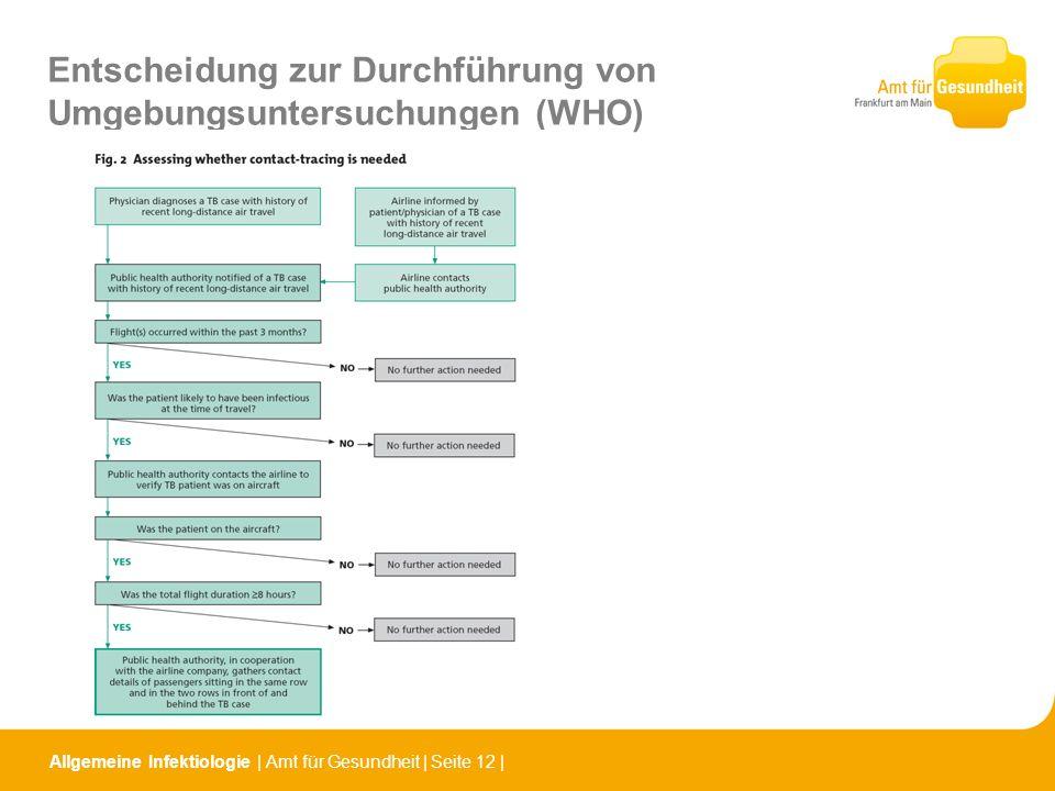Allgemeine Infektiologie   Amt für Gesundheit   Seite 12   Entscheidung zur Durchführung von Umgebungsuntersuchungen (WHO)