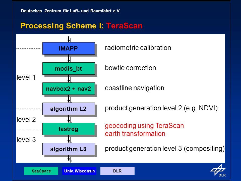 Deutsches Zentrum für Luft- und Raumfahrt e.V. Processing Scheme I: TeraScan IMAPP modis_bt navbox2 + nav2 algorithm L2 fastreg algorithm L3 level 1 l