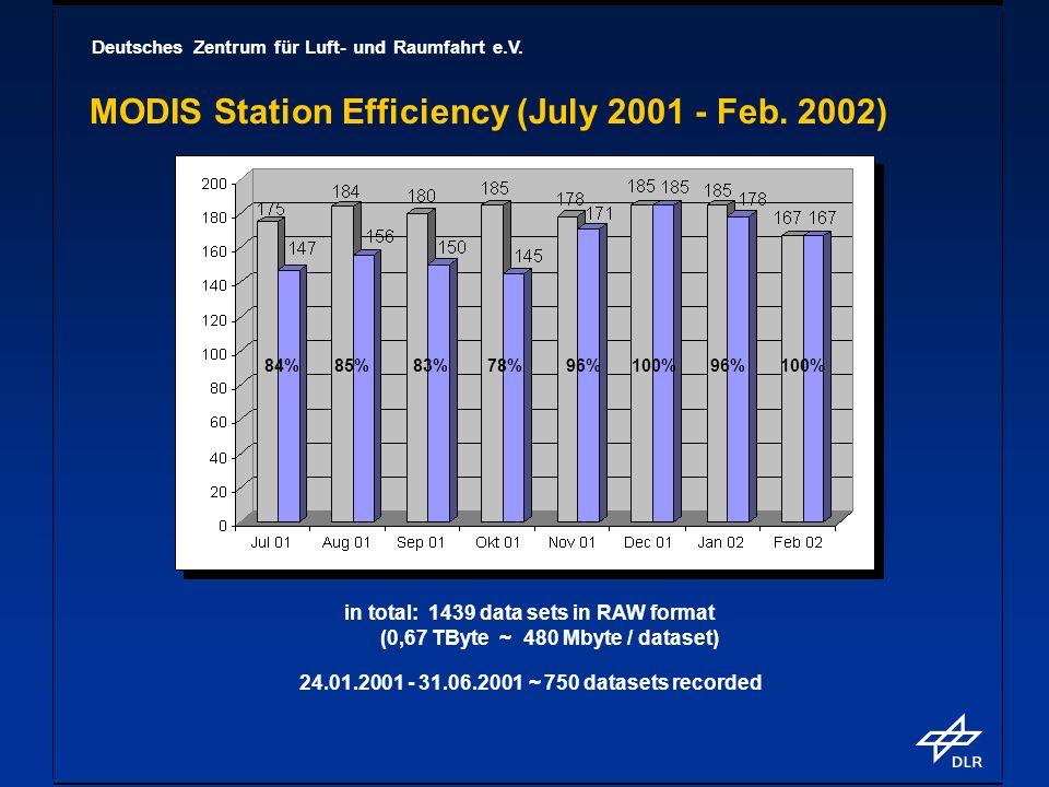 Deutsches Zentrum für Luft- und Raumfahrt e.V. MODIS Station Efficiency (July 2001 - Feb. 2002) in total: 1439 data sets in RAW format (0,67 TByte ~ 4