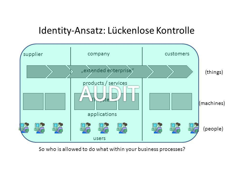 Identity-Ansatz: Lückenlose Kontrolle supplier companycustomers products / services applications users So who is allowed to do what within your busine