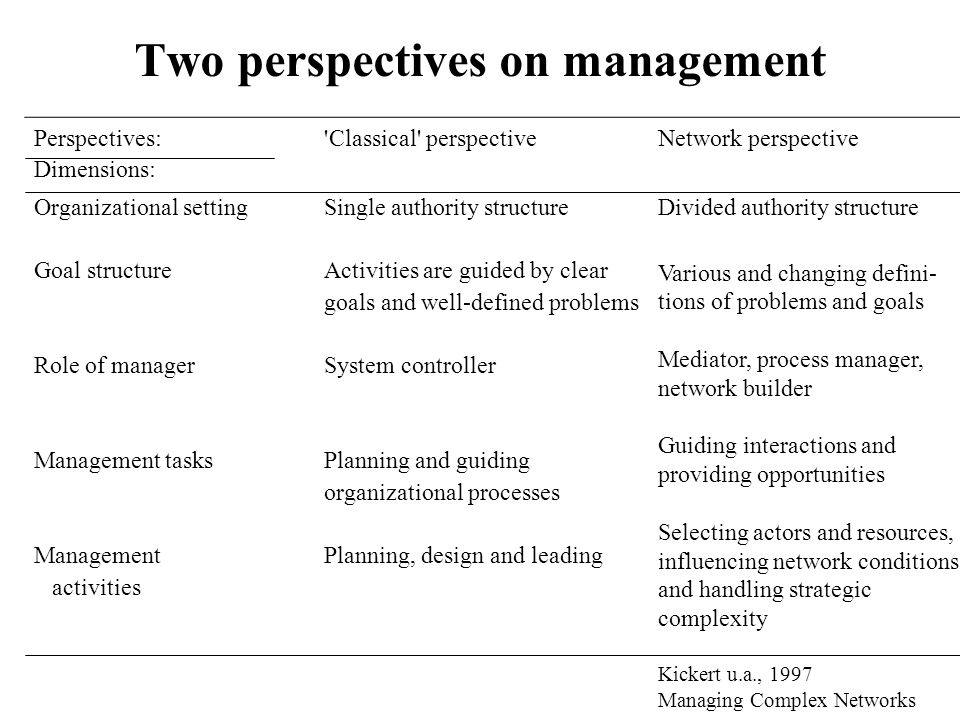 Two perspectives on management Perspectives: Dimensions: Organizational setting Goal structure Role of manager Management tasks Management activities