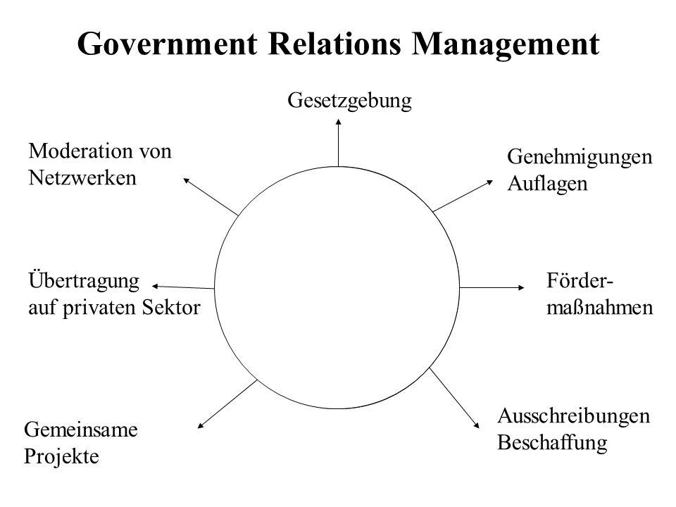 Government Relations Management Förder- maßnahmen Genehmigungen Auflagen Ausschreibungen Beschaffung Gesetzgebung Moderation von Netzwerken Übertragun