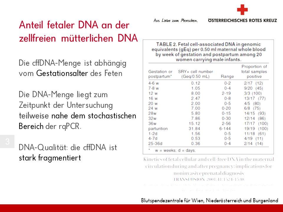 Blutspendezentrale für Wien, Niederösterreich und Burgenland Anteil fetaler DNA an der zellfreien mütterlichen DNA Die cffDNA-Menge ist abhängig vom G