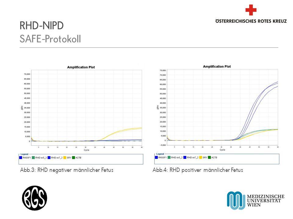 Blutspendezentrale für Wien, Niederösterreich und Burgenland RHD-NIPD SAFE-Protokoll Abb.3: RHD negativer männlicher FetusAbb.4: RHD positiver männlic