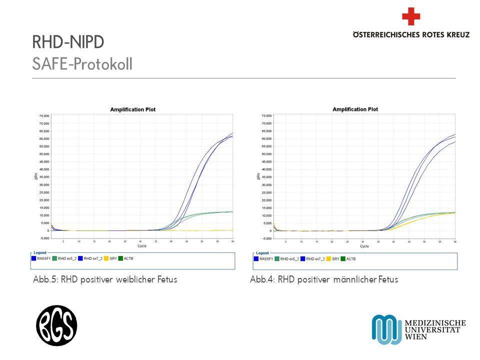Blutspendezentrale für Wien, Niederösterreich und Burgenland Abb.5: RHD positiver weiblicher FetusAbb.4: RHD positiver männlicher Fetus RHD-NIPD SAFE-