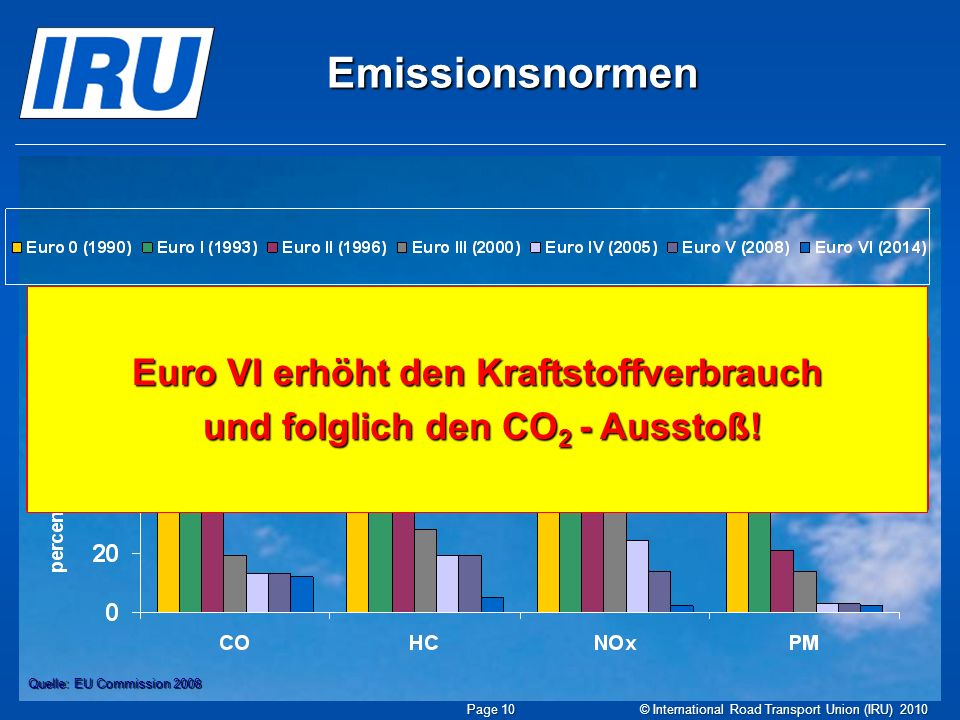 Emissionsnormen - 88% - 95% - 97% - 98% Quelle: EU Commission 2008 © International Road Transport Union (IRU) 2010 Page 10 Euro VII, XXI, C.