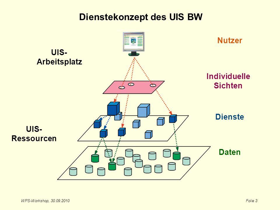 WPS-Workshop, 30.09.2010Folie 3 Dienstekonzept des UIS BW Daten Dienste Individuelle Sichten Nutzer UIS- Arbeitsplatz UIS- Ressourcen
