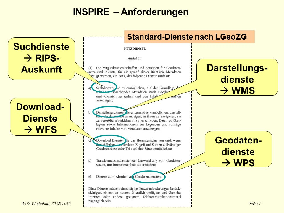 WPS-Workshop, 30.09.2010Folie 7 Download- Dienste WFS Suchdienste RIPS- Auskunft Darstellungs- dienste WMS Geodaten- dienste WPS Standard-Dienste nach