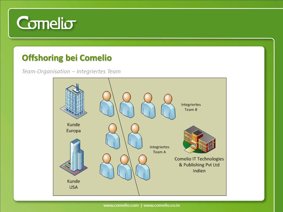 www.comelio.com | www.comelio.co.in Team-Organisation – Integriertes Team Offshoring bei Comelio