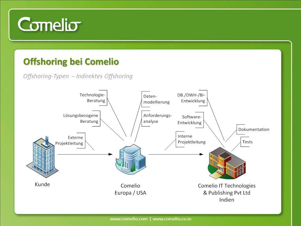 www.comelio.com | www.comelio.co.in Offshoring-Typen – Indirektes Offshoring Offshoring bei Comelio