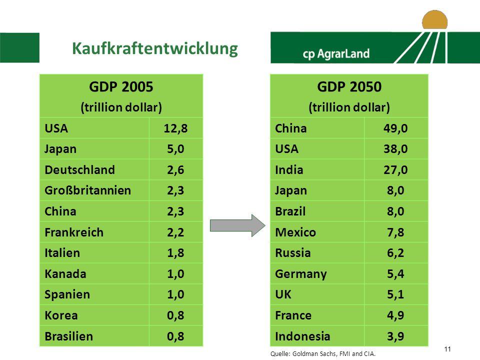 11 Kaufkraftentwicklung GDP 2005 (trillion dollar) USA12,8 Japan5,0 Deutschland2,6 Großbritannien2,3 China2,3 Frankreich2,2 Italien1,8 Kanada1,0 Spanien1,0 Korea0,8 Brasilien0,8 GDP 2050 (trillion dollar) China49,0 USA38,0 India27,0 Japan8,0 Brazil8,0 Mexico7,8 Russia6,2 Germany5,4 UK5,1 France4,9 Indonesia3,9 Quelle: Goldman Sachs, FMI and CIA.