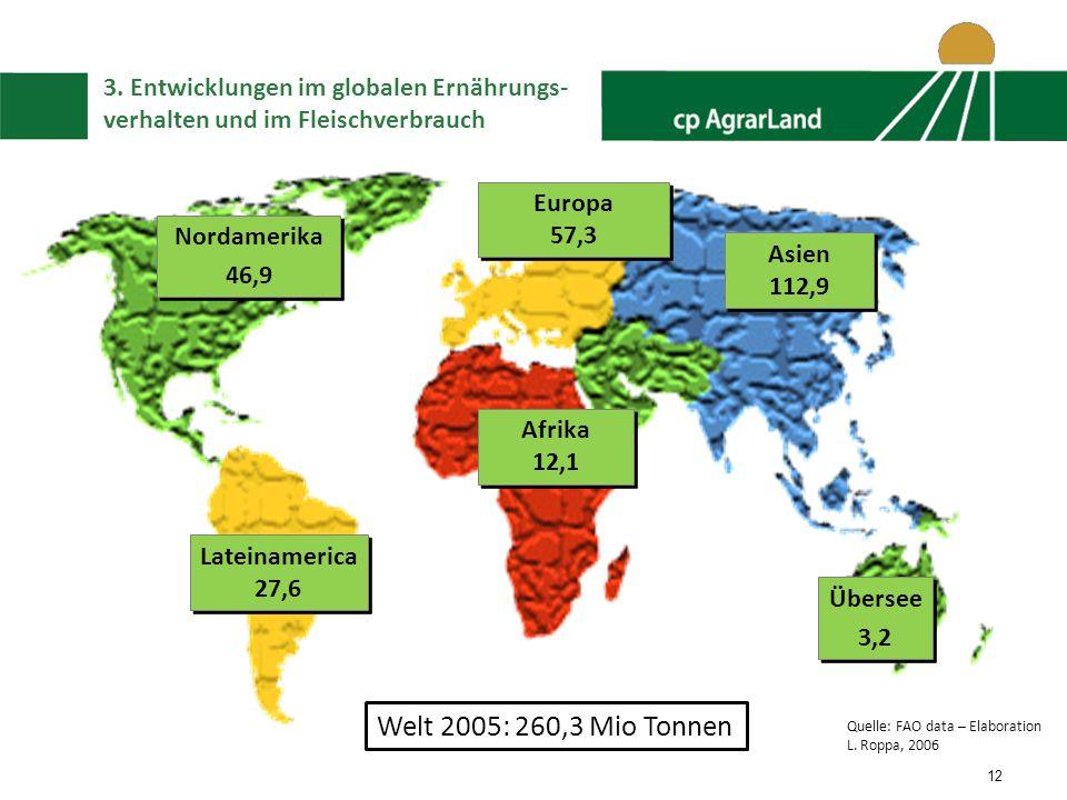 12 Afrika 12,1 Afrika 12,1 Asien 112,9 Asien 112,9 Lateinamerica 27,6 Lateinamerica 27,6 Nordamerika 46,9 Nordamerika 46,9 Europa 57,3 Europa 57,3 Übersee 3,2 Übersee 3,2 Welt 2005: 260,3 Mio Tonnen Quelle: FAO data – Elaboration L.