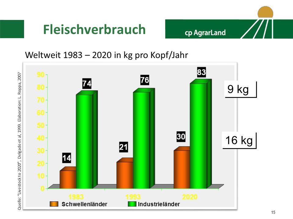 15 Fleischverbrauch Schwellenländer Industrieländer 9 kg 16 kg Weltweit 1983 – 2020 in kg pro Kopf/Jahr Quelle: Livestock to 2020, Delgado et al, 1999.