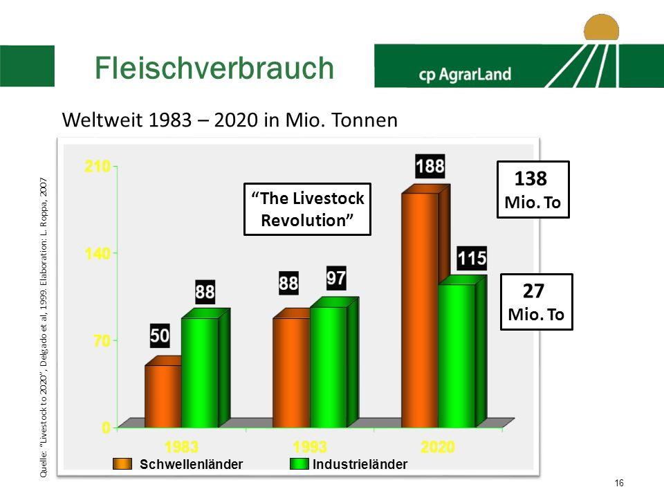 16 The Livestock Revolution 138 Mio. To 27 Mio. To Weltweit 1983 – 2020 in Mio. Tonnen Quelle: Livestock to 2020, Delgado et al, 1999. Elaboration: L.