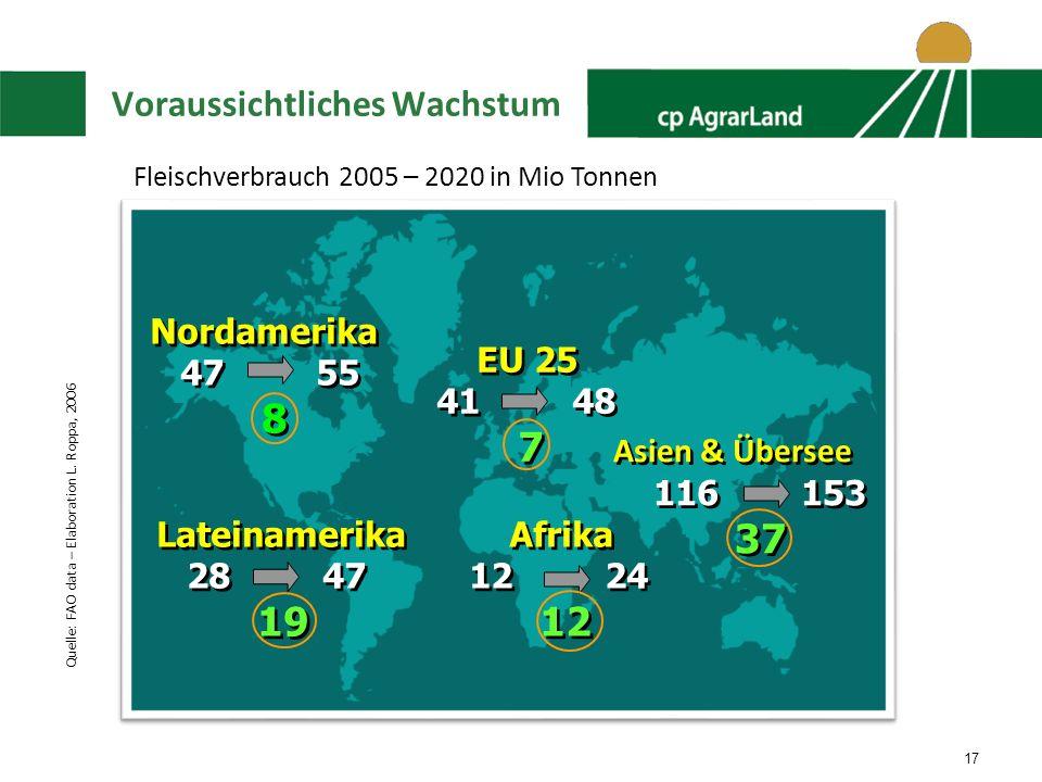 17 Voraussichtliches Wachstum EU 25 41 48 7 EU 25 41 48 7 Asien & Übersee 116 153 37 Asien & Übersee 116 153 37 Lateinamerika 28 47 19 Lateinamerika 28 47 19 Nordamerika 47 55 8 Nordamerika 47 55 8 Afrika 12 24 12 Afrika 12 24 12 Quelle: FAO data – Elaboration L.