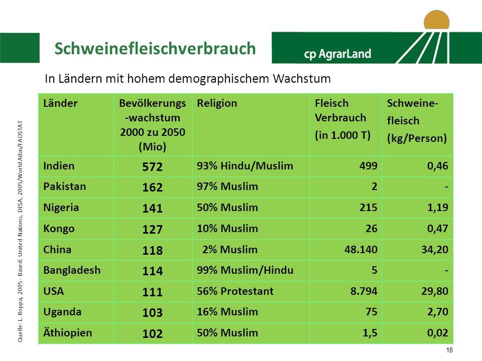 18 Schweinefleischverbrauch LänderBevölkerungs -wachstum 2000 zu 2050 (Mio) ReligionFleisch Verbrauch (in 1.000 T) Schweine- fleisch (kg/Person) Indien 572 93% Hindu/Muslim4990,46 Pakistan 162 97% Muslim2- Nigeria 141 50% Muslim2151,19 Kongo 127 10% Muslim260,47 China 118 2% Muslim48.14034,20 Bangladesh 114 99% Muslim/Hindu5- USA 111 56% Protestant8.79429,80 Uganda 103 16% Muslim752,70 Äthiopien 102 50% Muslim1,50,02 In Ländern mit hohem demographischem Wachstum Quelle: L.