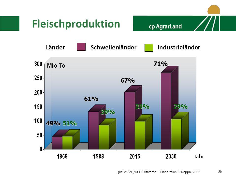 20 Fleischproduktion Länder 49%51% Mio To 61% 67% 71% 39% 33%29% SchwellenländerIndustrieländer Quelle: FAO/OCDE Statdata – Elaboration L.