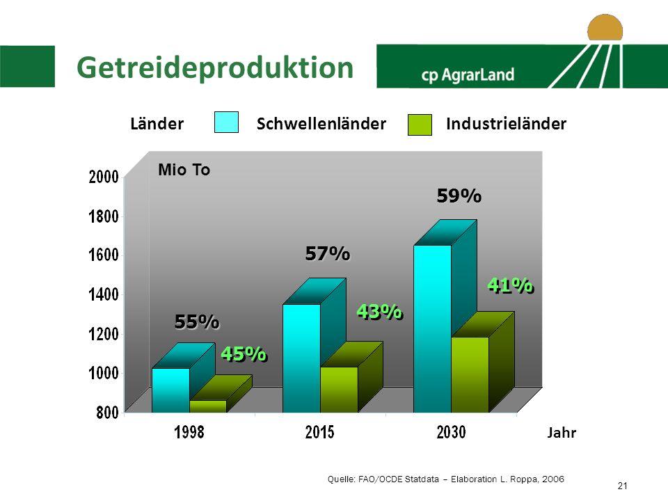 21 Getreideproduktion 55% 45% Mio To 57% 59% 43% 41% LänderSchwellenländerIndustrieländer Jahr Quelle: FAO/OCDE Statdata – Elaboration L.