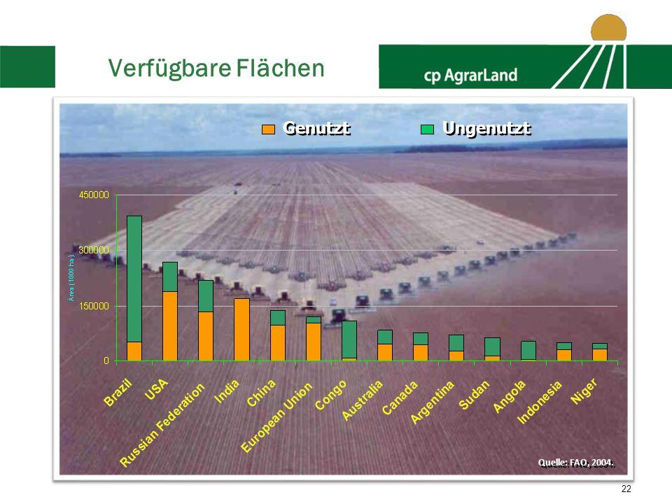 22 Verfügbare Flächen Genutzt Ungenutzt Quelle: FAO, 2004.