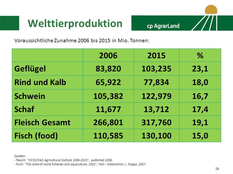 24 Welttierproduktion 20062015% Geflügel83,820103,23523,1 Rind und Kalb65,92277,83418,0 Schwein105,382122,97916,7 Schaf11,67713,71217,4 Fleisch Gesamt266,801317,76019,1 Fisch (food)110,585130,10015,0 Quellen: - Fleisch: OCDE/FAO Agricultural Outlook 2006-2015, published 2006.