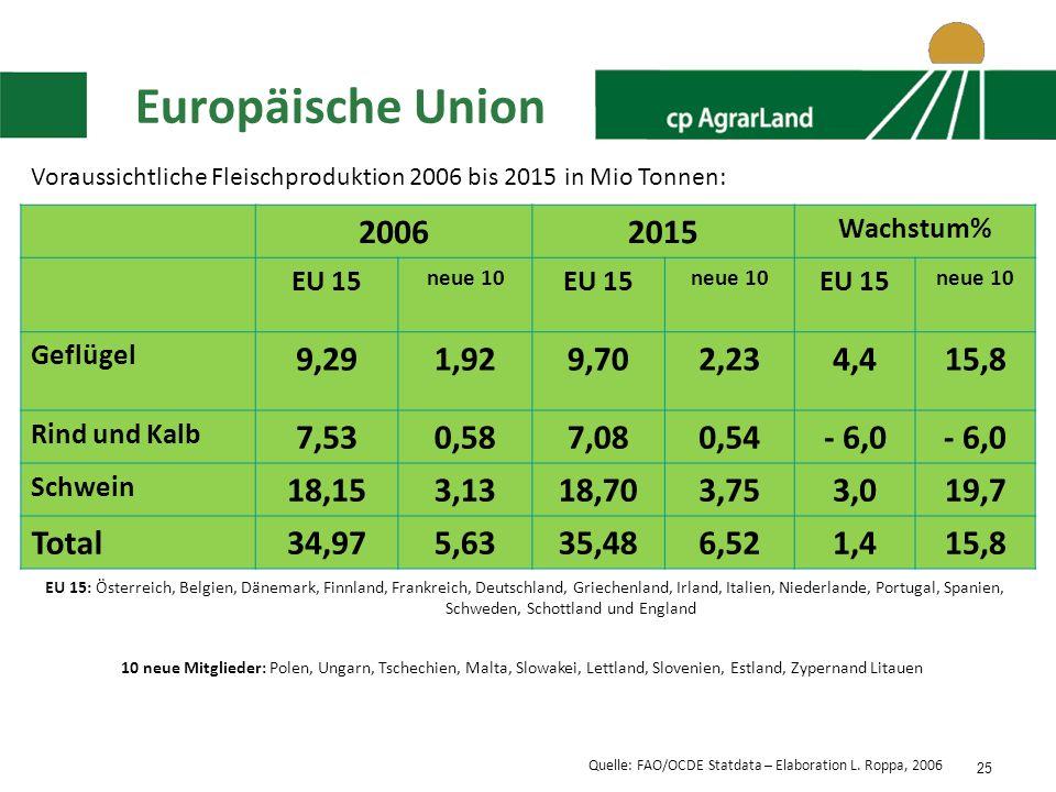 25 Europäische Union Voraussichtliche Fleischproduktion 2006 bis 2015 in Mio Tonnen: 20062015 Wachstum% EU 15 neue 10 EU 15 neue 10 EU 15 neue 10 Geflügel 9,291,929,702,234,415,8 Rind und Kalb 7,530,587,080,54- 6,0 Schwein 18,153,1318,703,753,019,7 Total34,975,6335,486,521,415,8 EU 15: Österreich, Belgien, Dänemark, Finnland, Frankreich, Deutschland, Griechenland, Irland, Italien, Niederlande, Portugal, Spanien, Schweden, Schottland und England 10 neue Mitglieder: Polen, Ungarn, Tschechien, Malta, Slowakei, Lettland, Slovenien, Estland, Zypernand Litauen Quelle: FAO/OCDE Statdata – Elaboration L.