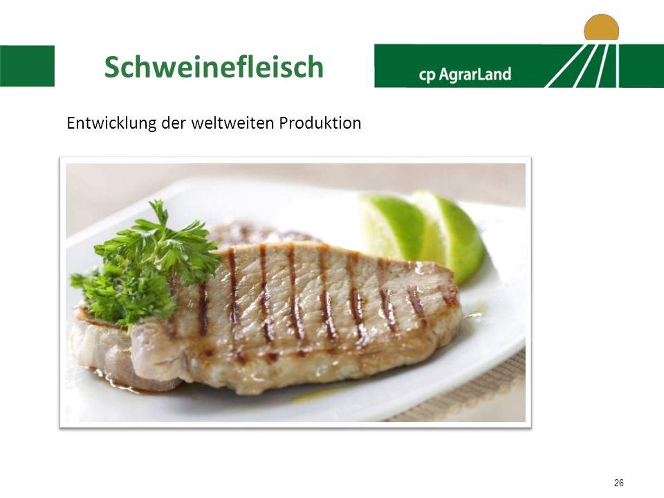 26 Schweinefleisch Entwicklung der weltweiten Produktion
