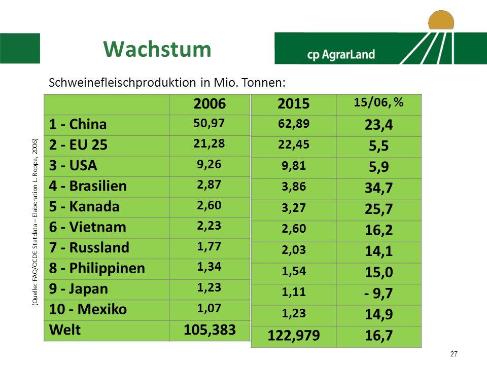 27 Wachstum (Quelle: FAO/OCDE Statdata – Elaboration L.