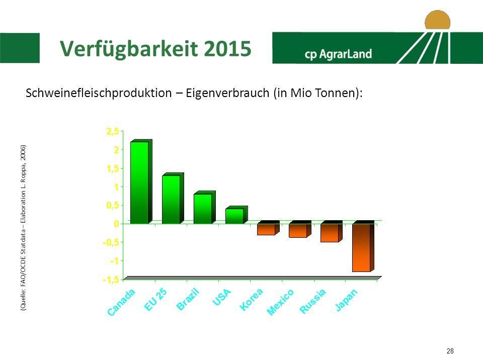 28 Verfügbarkeit 2015 (Quelle: FAO/OCDE Statdata – Elaboration L.