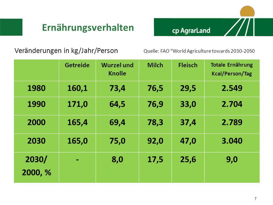7 Ernährungsverhalten GetreideWurzel und Knolle MilchFleisch Totale Ernährung Kcal/Person/Tag 1980160,173,476,529,52.549 1990171,064,576,933,02.704 2000165,469,478,337,42.789 2030165,075,092,047,03.040 2030/ 2000, % -8,017,525,69,0 Veränderungen in kg/Jahr/Person Quelle: FAO World Agriculture towards 2030-2050