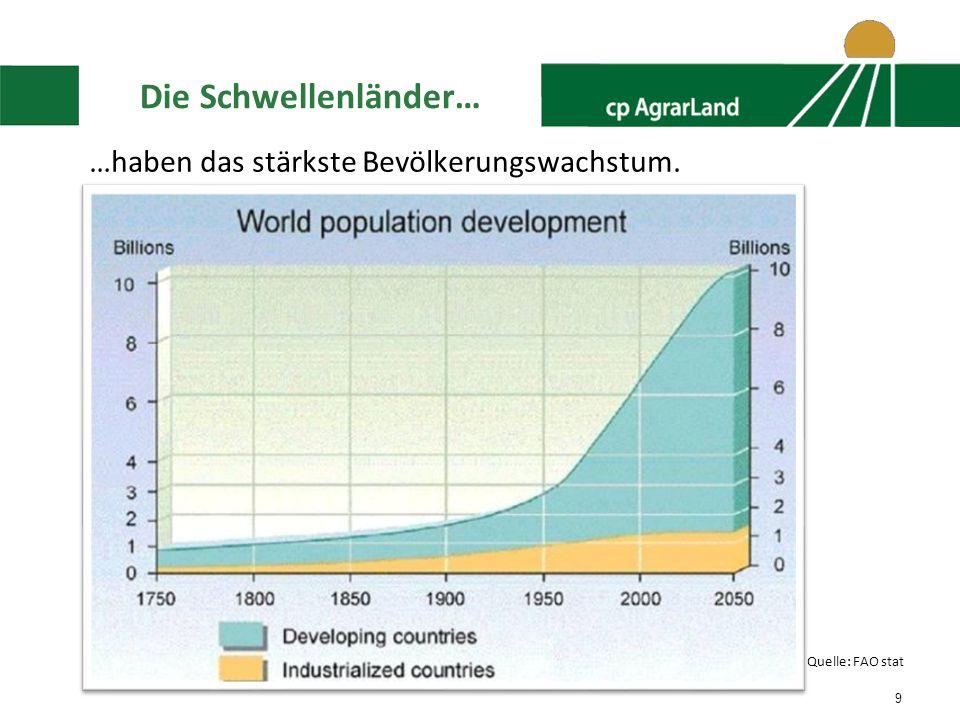 9 Die Schwellenländer… …haben das stärkste Bevölkerungswachstum. Quelle: FAO stat