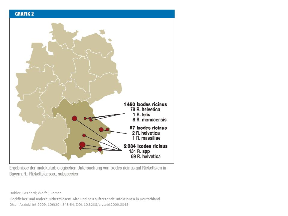 Dobler, Gerhard; Wölfel, Roman Fleckfieber und andere Rickettsiosen: Alte und neu auftretende Infektionen in Deutschland Dtsch Arztebl Int 2009; 106(2