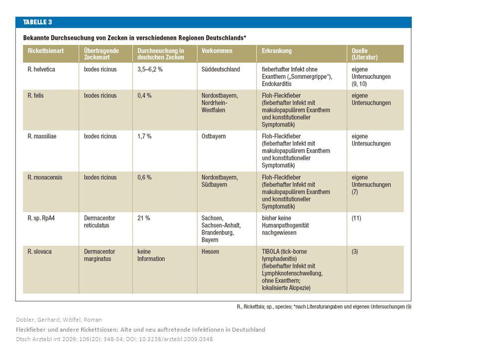 Dobler, Gerhard; Wölfel, Roman Fleckfieber und andere Rickettsiosen: Alte und neu auftretende Infektionen in Deutschland Dtsch Arztebl Int 2009; 106(20): 348-54; DOI: 10.3238/arztebl.2009.0348