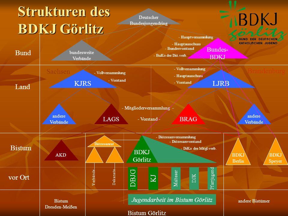 Strukturen des BDKJ Görlitz Deutscher Bundesjungendring Bistum Land Bund vor Ort bundesweite Verbände Bundes- BDKJ KJRSLJRB Sachsen Brandenburg andere