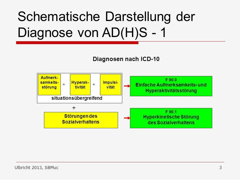 Ulbricht 2013, SBMuc3 Schematische Darstellung der Diagnose von AD(H)S - 1 Diagnosen nach ICD-10 Aufmerk- samkeits- störung Hyperak- tivität Impulsi- vität ++ situationsübergreifend + Störungen des Sozialverhaltens F 90.0 Einfache Aufmerksamkeits- und Hyperaktivitätsstörung F 90.1 Hyperkinetische Störung des Sozialverhaltens