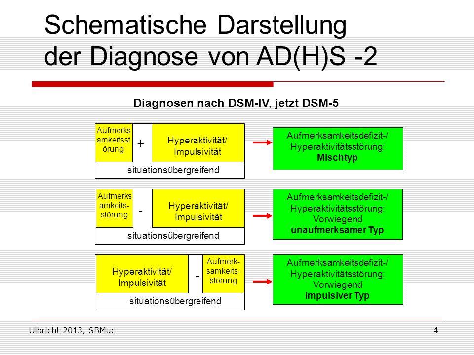 Ulbricht 2013, SBMuc4 Schematische Darstellung der Diagnose von AD(H)S -2 Diagnosen nach DSM-IV, jetzt DSM-5 Aufmerks amkeitsst örung Hyperaktivität/ Impulsivität + situationsübergreifend Aufmerksamkeitsdefizit-/ Hyperaktivitätsstörung: Mischtyp Aufmerksamkeitsdefizit-/ Hyperaktivitätsstörung: Vorwiegend unaufmerksamer Typ Aufmerks amkeits- störung Hyperaktivität/ Impulsivität - situationsübergreifend Aufmerk- samkeits- störung Hyperaktivität/ Impulsivität - situationsübergreifend Aufmerksamkeitsdefizit-/ Hyperaktivitätsstörung: Vorwiegend impulsiver Typ
