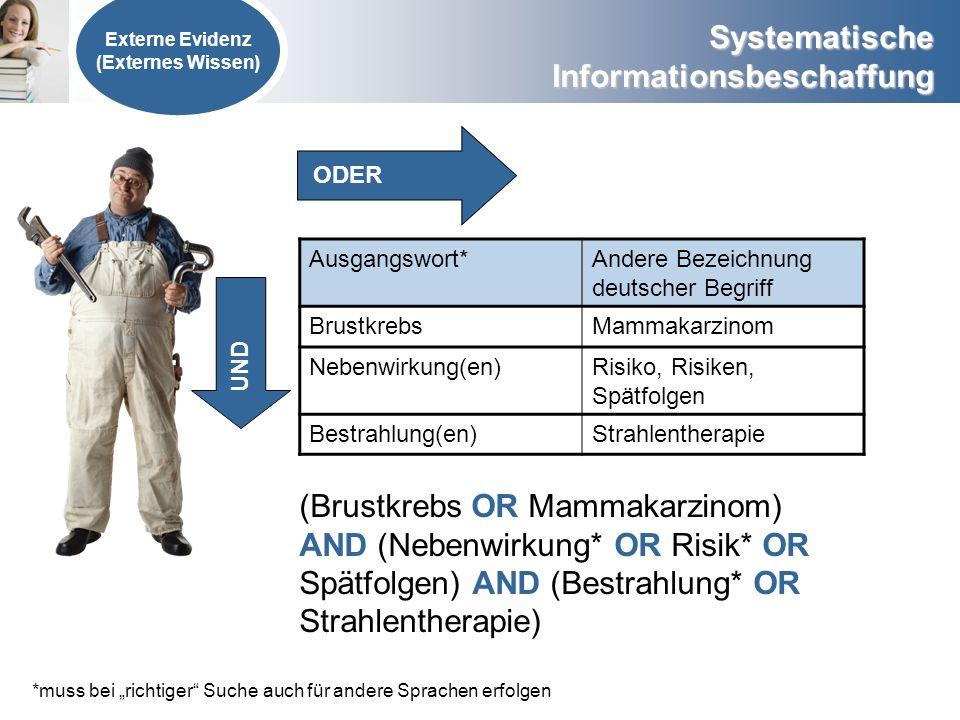 Systematische Informationsbeschaffung Externe Evidenz (Externes Wissen) Ausgangswort*Andere Bezeichnung deutscher Begriff BrustkrebsMammakarzinom Nebe