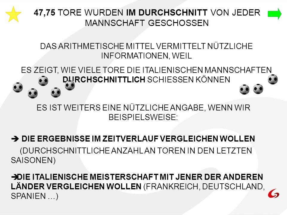 47,75 TORE WURDEN IM DURCHSCHNITT VON JEDER MANNSCHAFT GESCHOSSEN DAS ARITHMETISCHE MITTEL VERMITTELT NÜTZLICHE INFORMATIONEN, WEIL ES ZEIGT, WIE VIEL