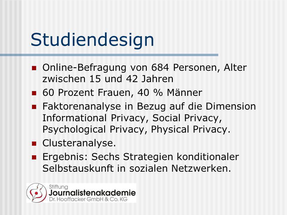 Studiendesign Online-Befragung von 684 Personen, Alter zwischen 15 und 42 Jahren 60 Prozent Frauen, 40 % Männer Faktorenanalyse in Bezug auf die Dimen