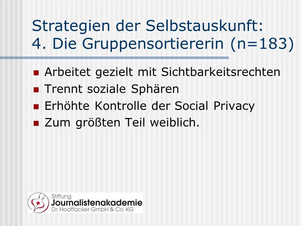 Strategien der Selbstauskunft: 4. Die Gruppensortiererin (n=183) Arbeitet gezielt mit Sichtbarkeitsrechten Trennt soziale Sphären Erhöhte Kontrolle de