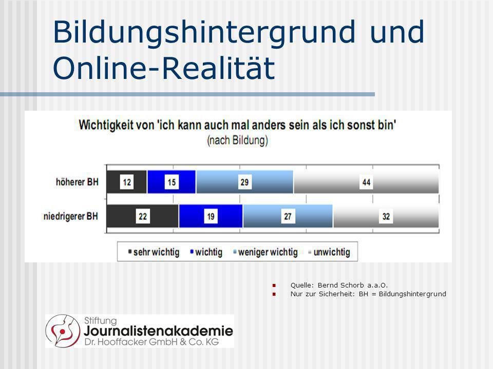 Bildungshintergrund und Online-Realität Quelle: Bernd Schorb a.a.O. Nur zur Sicherheit: BH = Bildungshintergrund